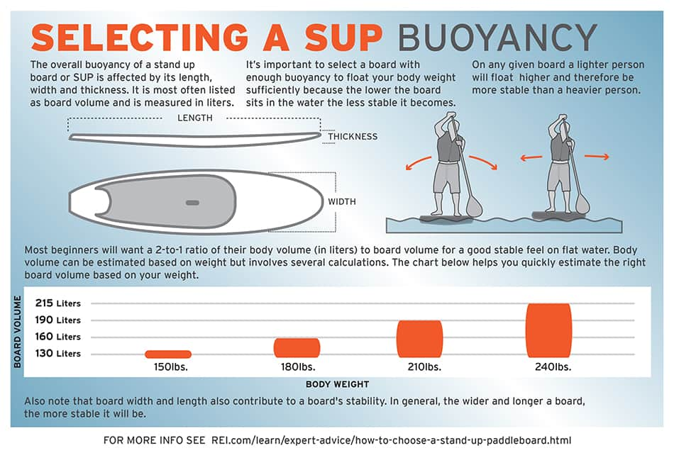 SUP Board buoyancy